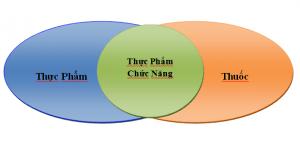 thuc-pham-chuc-nang-tang-cuong-sinh-ly-nam